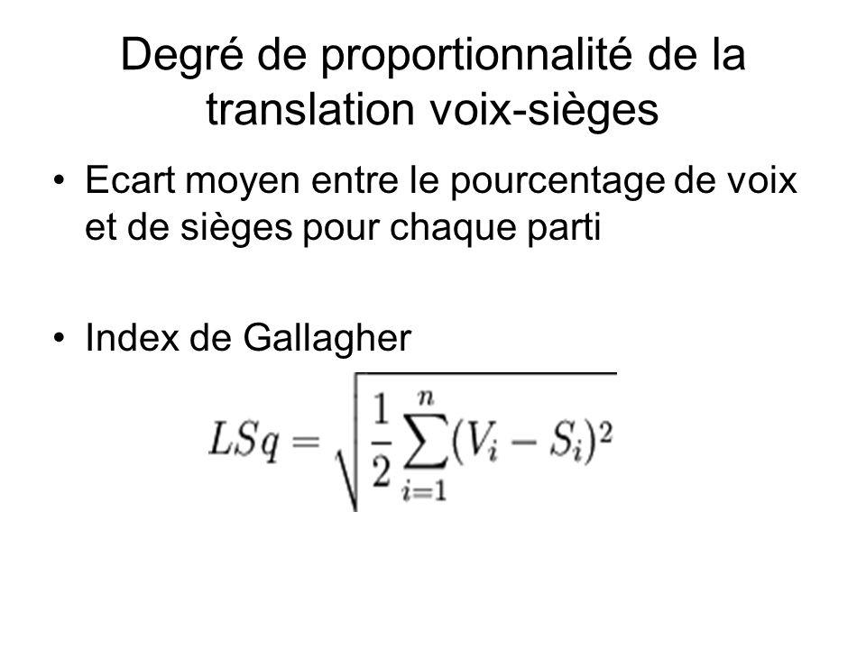 Degré de proportionnalité de la translation voix-sièges Ecart moyen entre le pourcentage de voix et de sièges pour chaque parti Index de Gallagher