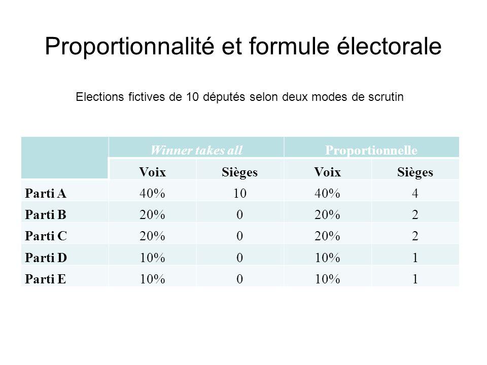 Proportionnalité et formule électorale Winner takes allProportionnelle VoixSiègesVoixSièges Parti A40%1040%4 Parti B20%0 2 Parti C20%0 2 Parti D10%0 1
