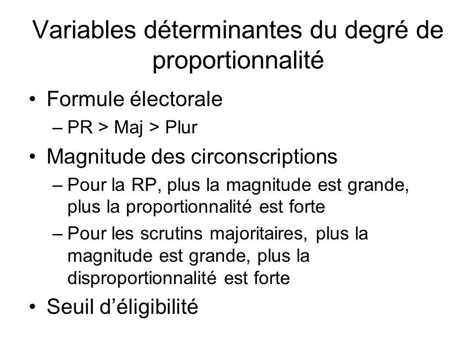 Variables déterminantes du degré de proportionnalité Formule électorale –PR > Maj > Plur Magnitude des circonscriptions –Pour la RP, plus la magnitude