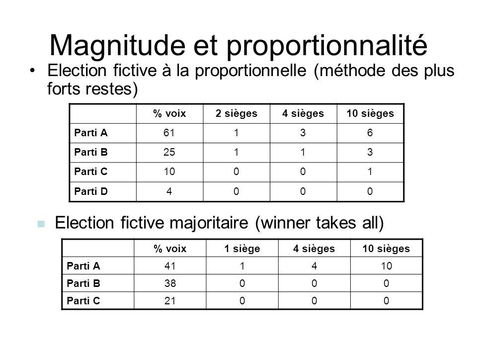 Magnitude et proportionnalité Election fictive à la proportionnelle (méthode des plus forts restes) % voix2 sièges4 sièges10 sièges Parti A61136 Parti