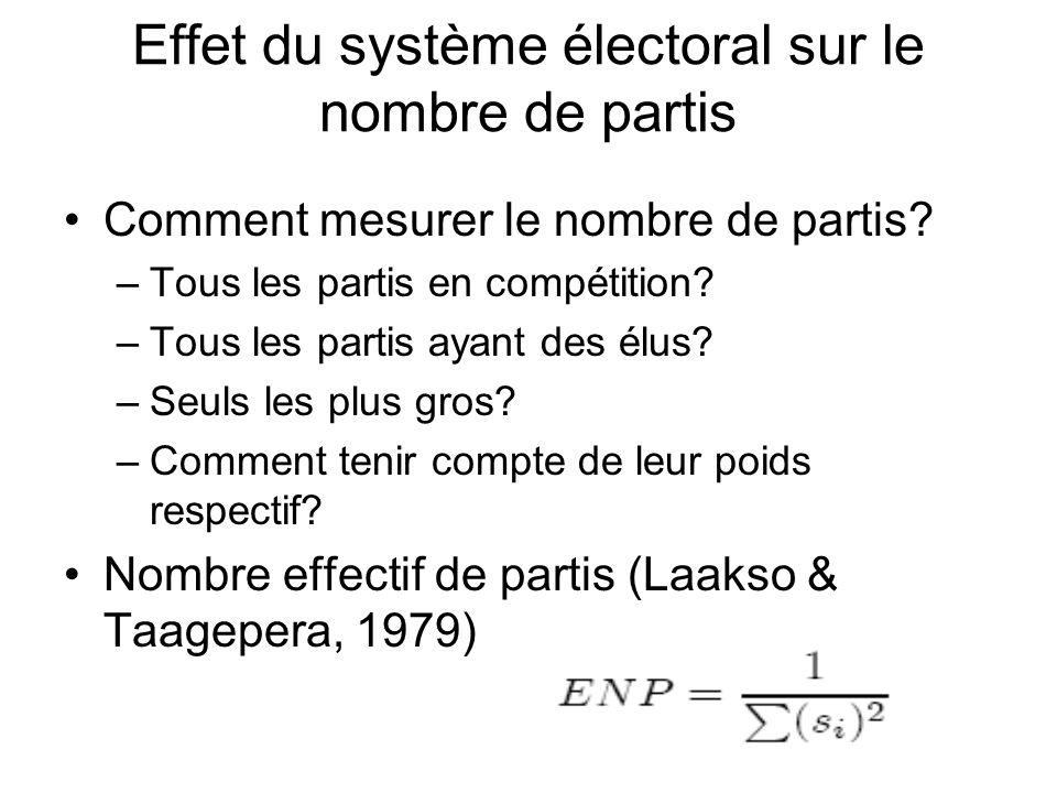 Effet du système électoral sur le nombre de partis Comment mesurer le nombre de partis? –Tous les partis en compétition? –Tous les partis ayant des él