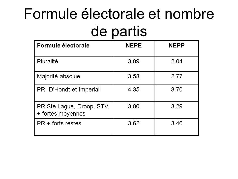 Formule électorale et nombre de partis Formule électoraleNEPENEPP Pluralité3.092.04 Majorité absolue3.582.77 PR- DHondt et Imperiali4.353.70 PR Ste La