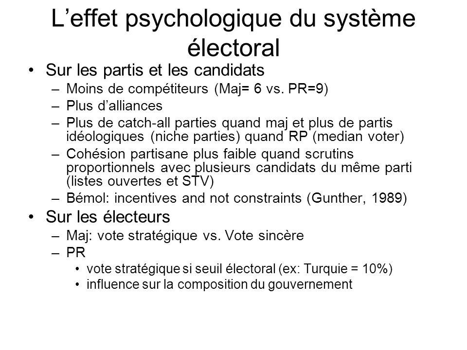 Leffet psychologique du système électoral Sur les partis et les candidats –Moins de compétiteurs (Maj= 6 vs. PR=9) –Plus dalliances –Plus de catch-all