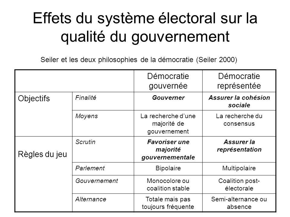 Effets du système électoral sur la qualité du gouvernement Démocratie gouvernée Démocratie représentée Objectifs FinalitéGouvernerAssurer la cohésion