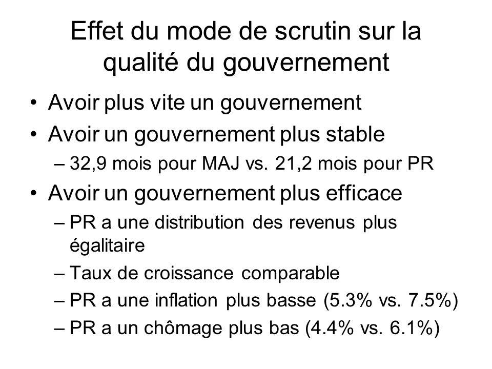 Effet du mode de scrutin sur la qualité du gouvernement Avoir plus vite un gouvernement Avoir un gouvernement plus stable –32,9 mois pour MAJ vs. 21,2