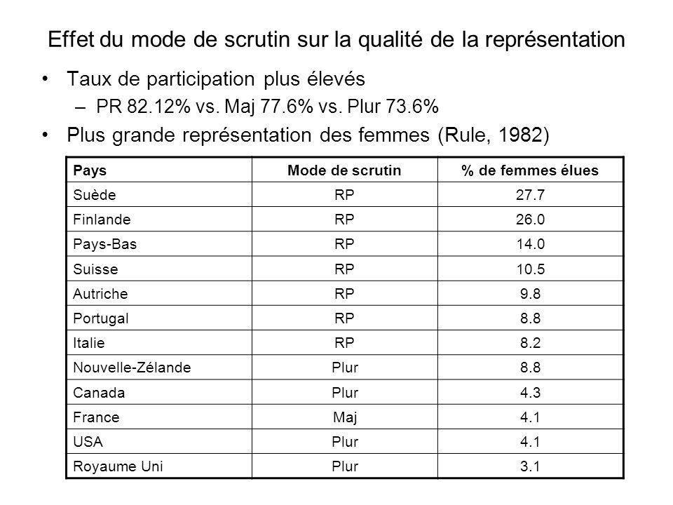 Effet du mode de scrutin sur la qualité de la représentation Taux de participation plus élevés –PR 82.12% vs. Maj 77.6% vs. Plur 73.6% Plus grande rep