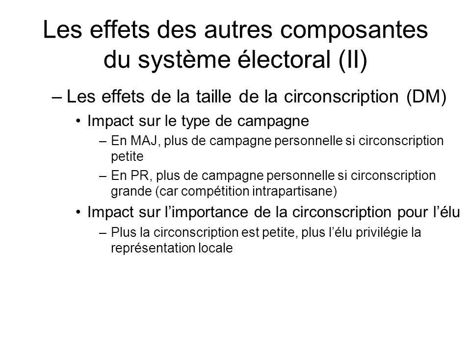 Les effets des autres composantes du système électoral (II) –Les effets de la taille de la circonscription (DM) Impact sur le type de campagne –En MAJ