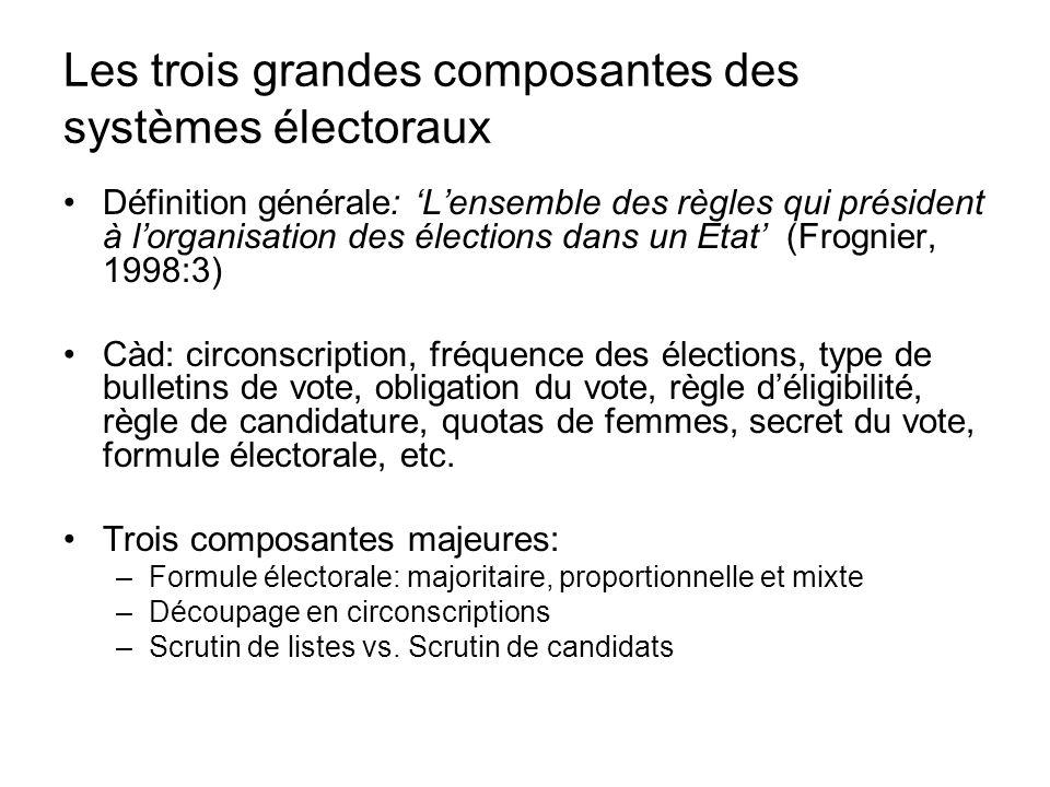 Les trois grandes composantes des systèmes électoraux Définition générale: Lensemble des règles qui président à lorganisation des élections dans un Et