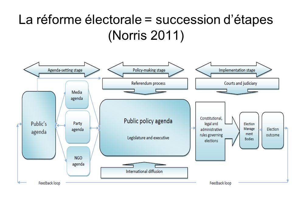 La réforme électorale = succession détapes (Norris 2011)