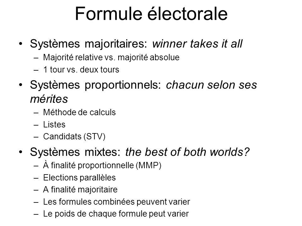 Formule électorale Systèmes majoritaires: winner takes it all –Majorité relative vs. majorité absolue –1 tour vs. deux tours Systèmes proportionnels:
