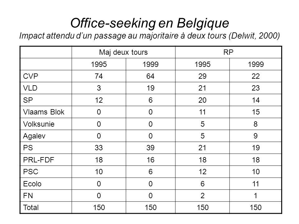 Office-seeking en Belgique Impact attendu dun passage au majoritaire à deux tours (Delwit, 2000) Maj deux toursRP 1995199919951999 CVP74642922 VLD3192