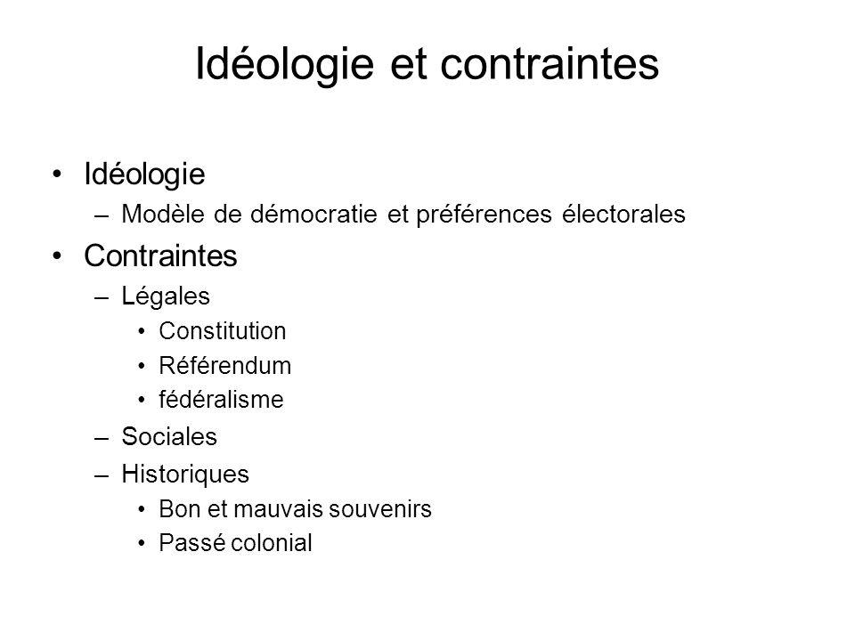 Idéologie et contraintes Idéologie –Modèle de démocratie et préférences électorales Contraintes –Légales Constitution Référendum fédéralisme –Sociales