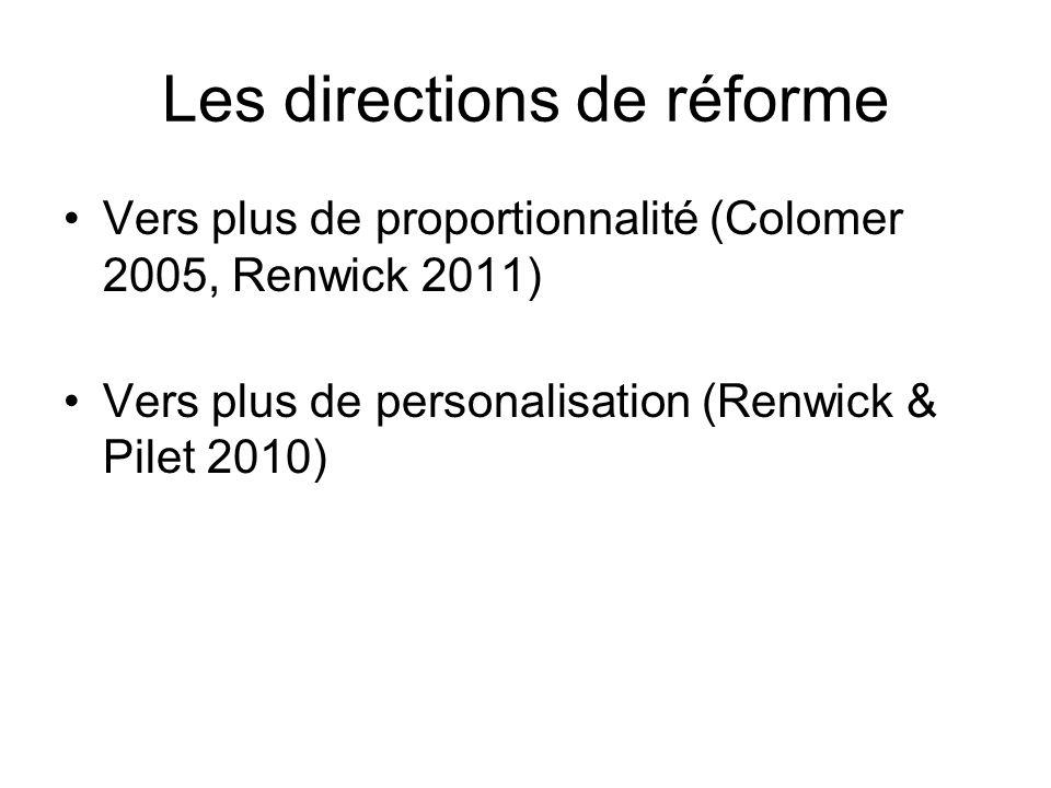 Les directions de réforme Vers plus de proportionnalité (Colomer 2005, Renwick 2011) Vers plus de personalisation (Renwick & Pilet 2010)