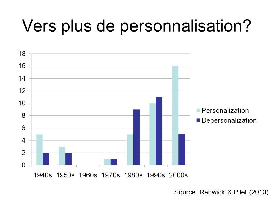 Vers plus de personnalisation? Source: Renwick & Pilet (2010)
