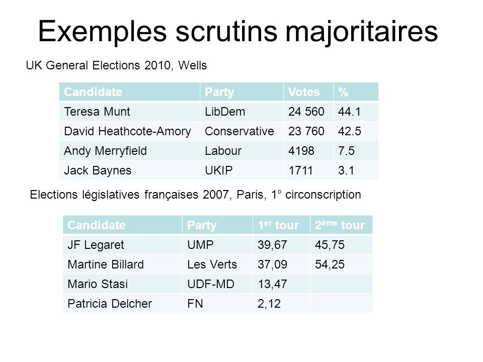 The proportionality of the worlds electoral systems