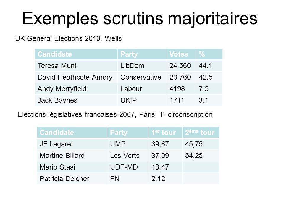 Exemples scrutins majoritaires CandidatePartyVotes% Teresa MuntLibDem24 56044.1 David Heathcote-AmoryConservative23 76042.5 Andy MerryfieldLabour41987