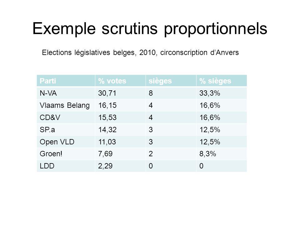 Exemple scrutins proportionnels Parti% votessièges% sièges N-VA30,71833,3% Vlaams Belang16,15416,6% CD&V15,53416,6% SP.a14,32312,5% Open VLD11,03312,5