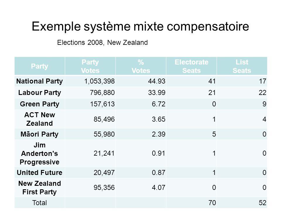 Exemple système mixte compensatoire Party Party Votes % Votes Electorate Seats List Seats National Party1,053,39844.934117 Labour Party796,88033.99212