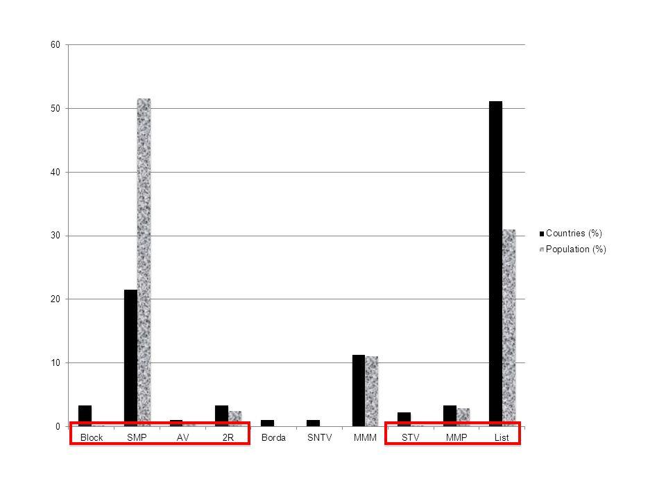 Formule électorale et nombre de partis Formule électoraleNEPENEPP Pluralité3.092.04 Majorité absolue3.582.77 PR- DHondt et Imperiali4.353.70 PR Ste Lague, Droop, STV, + fortes moyennes 3.803.29 PR + forts restes3.623.46