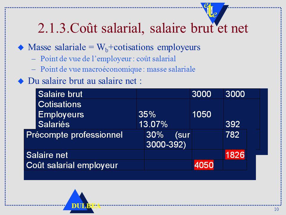 10 DULBEA 2.1.3.Coût salarial, salaire brut et net u Masse salariale = W b +cotisations employeurs –Point de vue de lemployeur : coût salarial –Point de vue macroéconomique : masse salariale u Du salaire brut au salaire net :