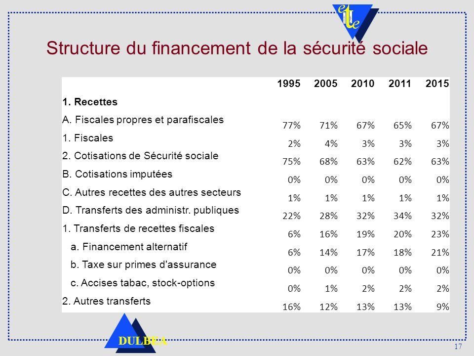 17 DULBEA Structure du financement de la sécurité sociale 19952005201020112015 1.