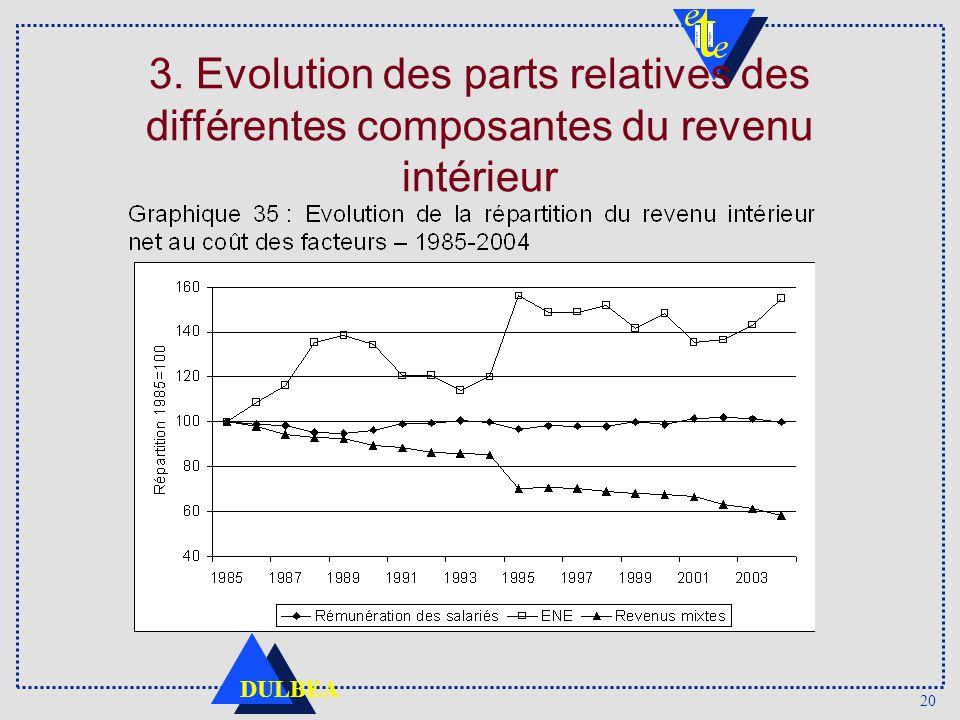 20 DULBEA 3. Evolution des parts relatives des différentes composantes du revenu intérieur