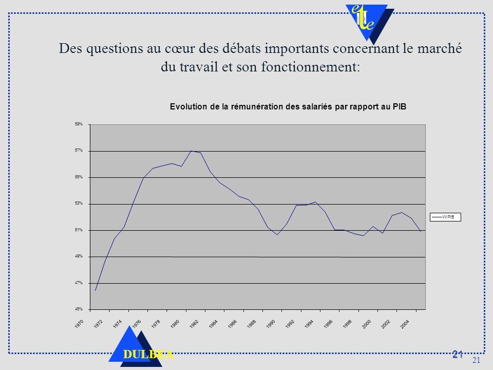 21 DULBEA 21 Des questions au cœur des débats importants concernant le marché du travail et son fonctionnement: Evolution de la rémunération des salariés par rapport au PIB 45% 47% 49% 51% 53% 55% 57% 59% 197019721974197619781980 1982 19841986198819901992199419961998200020022004 W/PIB