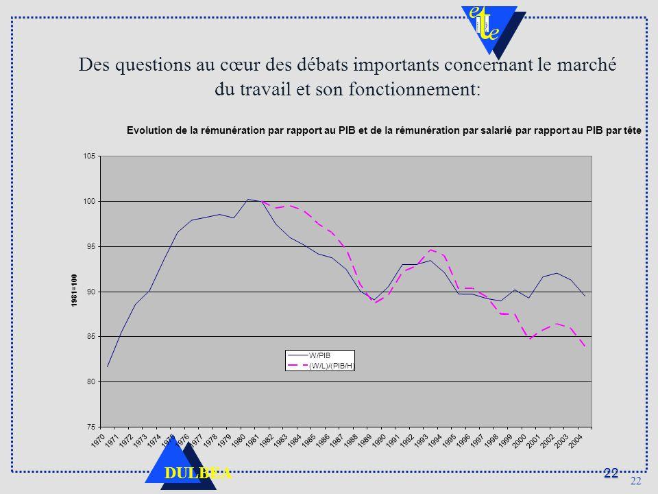 22 DULBEA 22 Des questions au cœur des débats importants concernant le marché du travail et son fonctionnement: