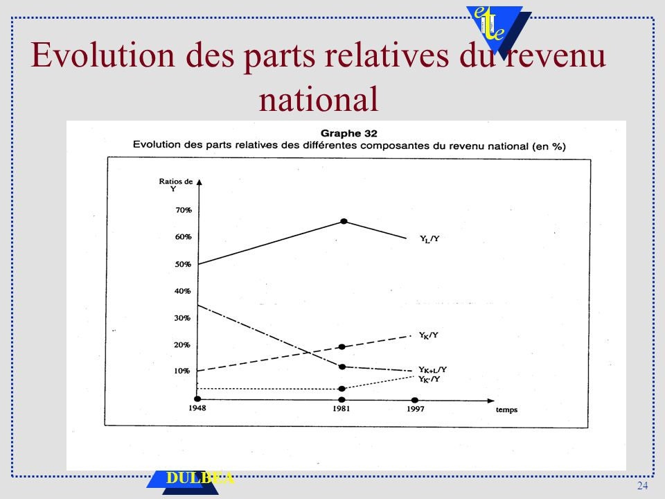 24 DULBEA Evolution des parts relatives du revenu national