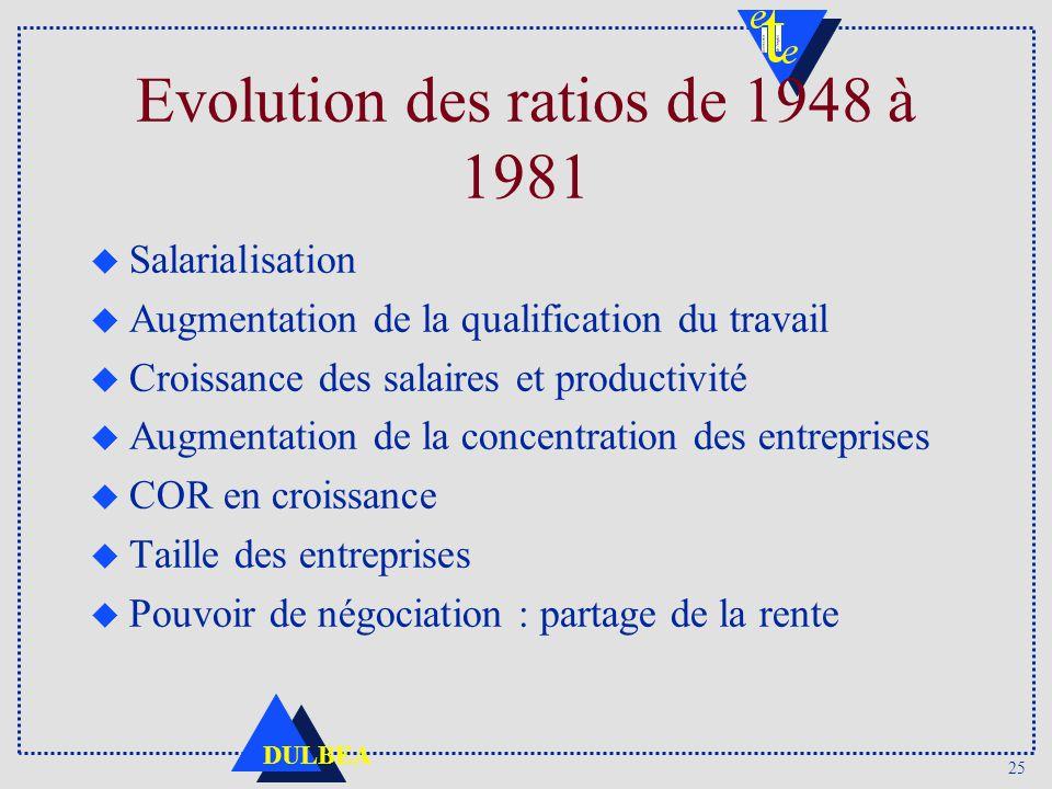 25 DULBEA Evolution des ratios de 1948 à 1981 u Salarialisation u Augmentation de la qualification du travail u Croissance des salaires et productivité u Augmentation de la concentration des entreprises u COR en croissance u Taille des entreprises u Pouvoir de négociation : partage de la rente