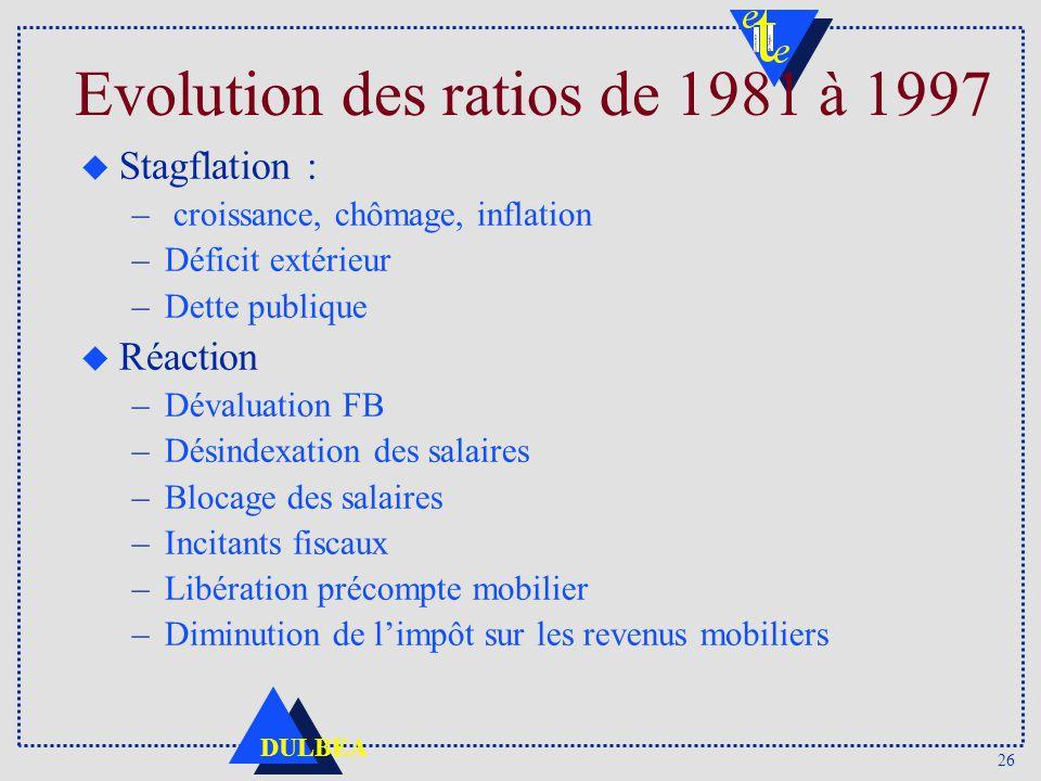 26 DULBEA Evolution des ratios de 1981 à 1997 u Stagflation : – croissance, chômage, inflation –Déficit extérieur –Dette publique u Réaction –Dévaluation FB –Désindexation des salaires –Blocage des salaires –Incitants fiscaux –Libération précompte mobilier –Diminution de limpôt sur les revenus mobiliers