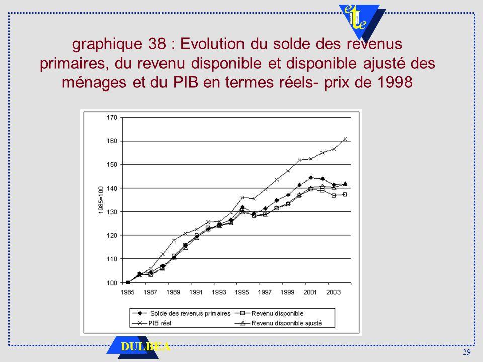 29 DULBEA graphique 38 : Evolution du solde des revenus primaires, du revenu disponible et disponible ajusté des ménages et du PIB en termes réels- prix de 1998