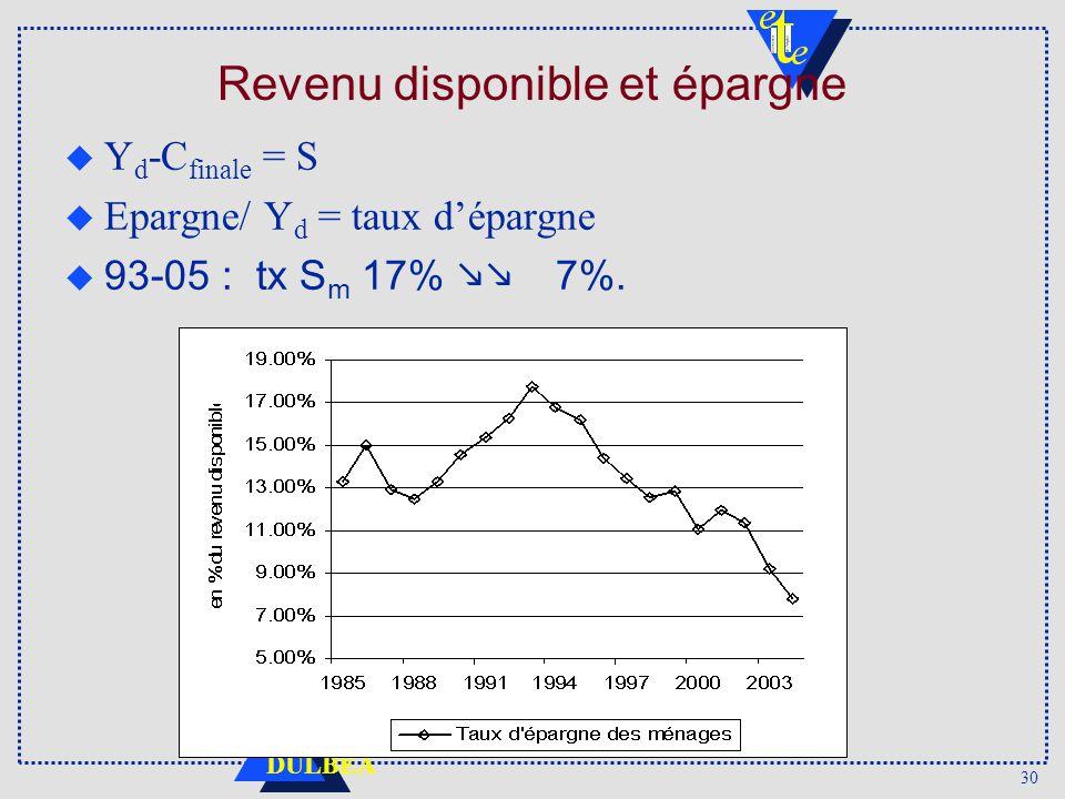 30 DULBEA Revenu disponible et épargne u Y d -C finale = S u Epargne/ Y d = taux dépargne u 93-05 : tx S m 17% 7%.