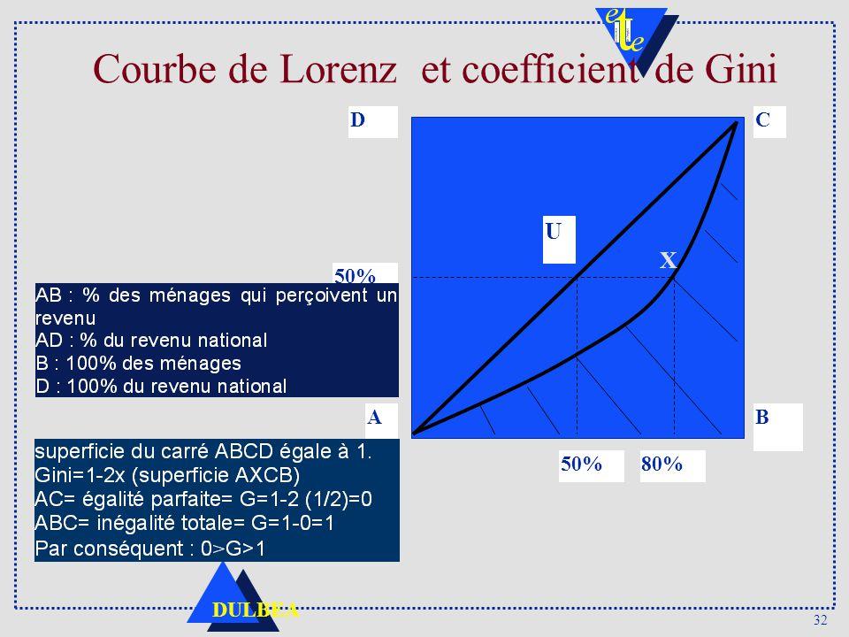 32 DULBEA Courbe de Lorenz et coefficient de Gini A 50%80% B U 50% DC X