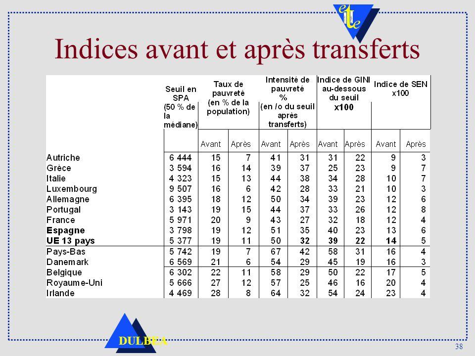 38 DULBEA Indices avant et après transferts