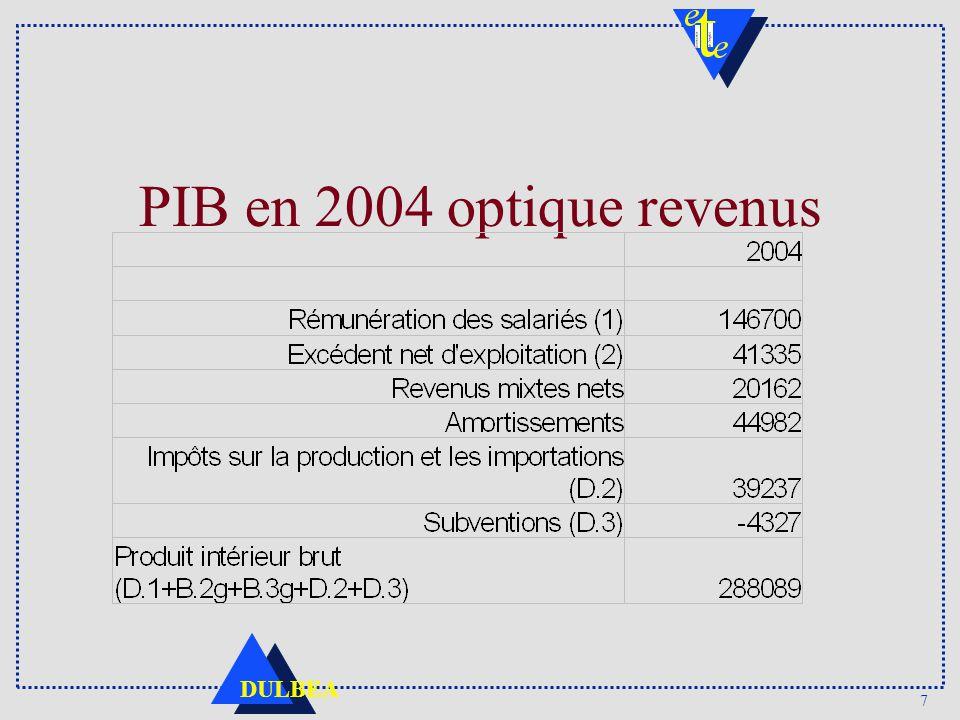 7 DULBEA PIB en 2004 optique revenus