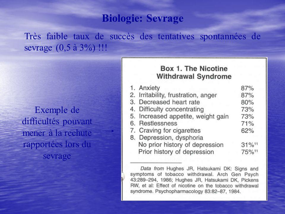 Biologie: Sevrage Très faible taux de succès des tentatives spontannées de sevrage (0,5 à 3%) !!.
