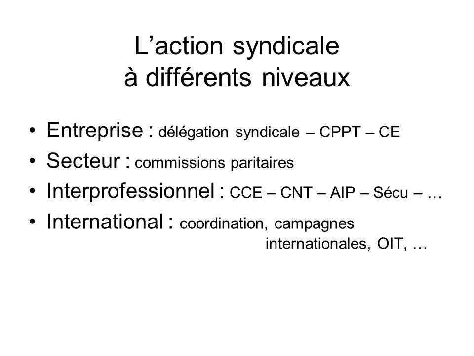 Laction syndicale à différents niveaux Entreprise : délégation syndicale – CPPT – CE Secteur : commissions paritaires Interprofessionnel : CCE – CNT –