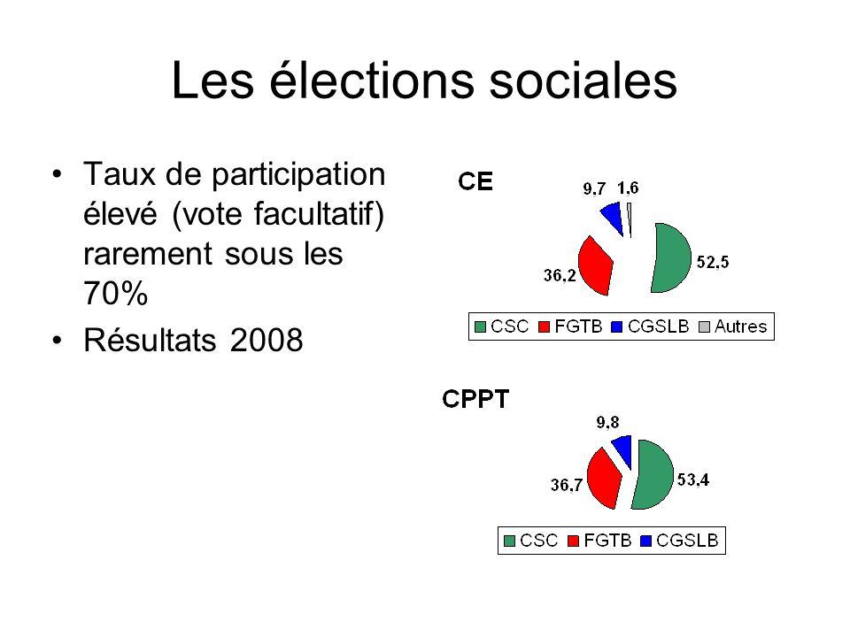 Les élections sociales Taux de participation élevé (vote facultatif) rarement sous les 70% Résultats 2008
