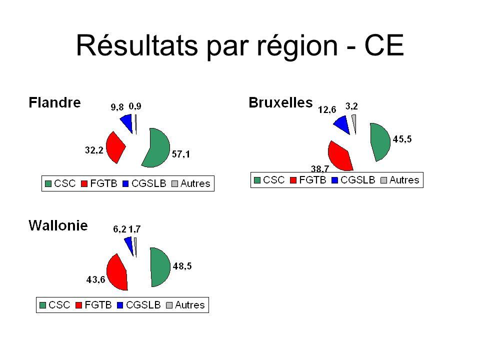 Résultats par région - CE