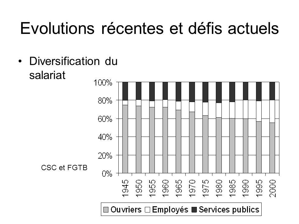 Evolutions récentes et défis actuels Diversification du salariat CSC et FGTB