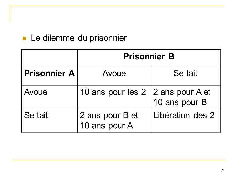 13 Le dilemme du prisonnier Prisonnier B Prisonnier AAvoueSe tait Avoue10 ans pour les 22 ans pour A et 10 ans pour B Se tait2 ans pour B et 10 ans po