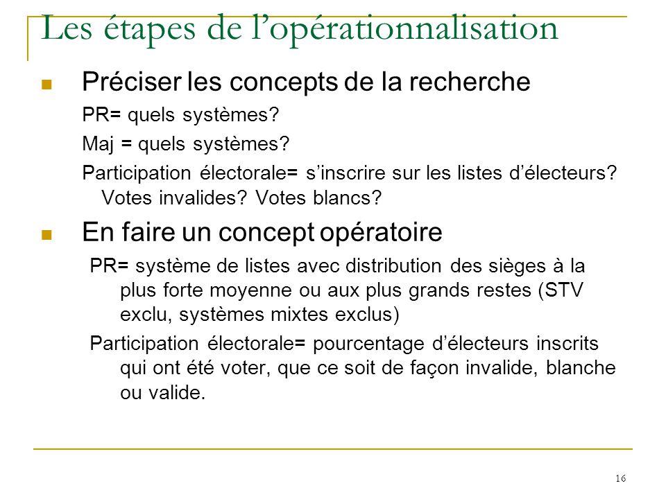 16 Les étapes de lopérationnalisation Préciser les concepts de la recherche PR= quels systèmes? Maj = quels systèmes? Participation électorale= sinscr