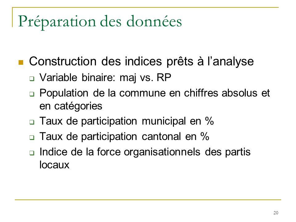 20 Préparation des données Construction des indices prêts à lanalyse Variable binaire: maj vs. RP Population de la commune en chiffres absolus et en c