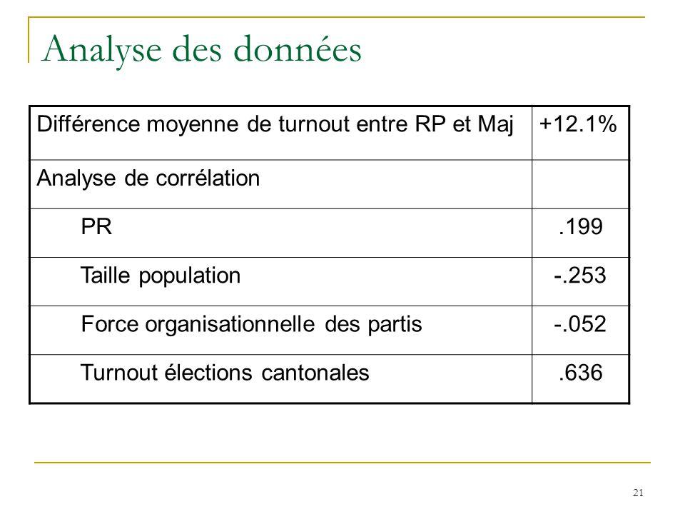 21 Analyse des données Différence moyenne de turnout entre RP et Maj+12.1% Analyse de corrélation PR.199 Taille population-.253 Force organisationnell