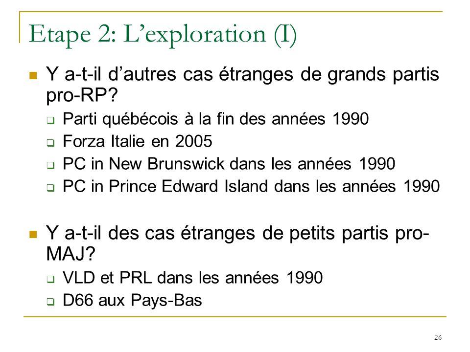 26 Etape 2: Lexploration (I) Y a-t-il dautres cas étranges de grands partis pro-RP? Parti québécois à la fin des années 1990 Forza Italie en 2005 PC i