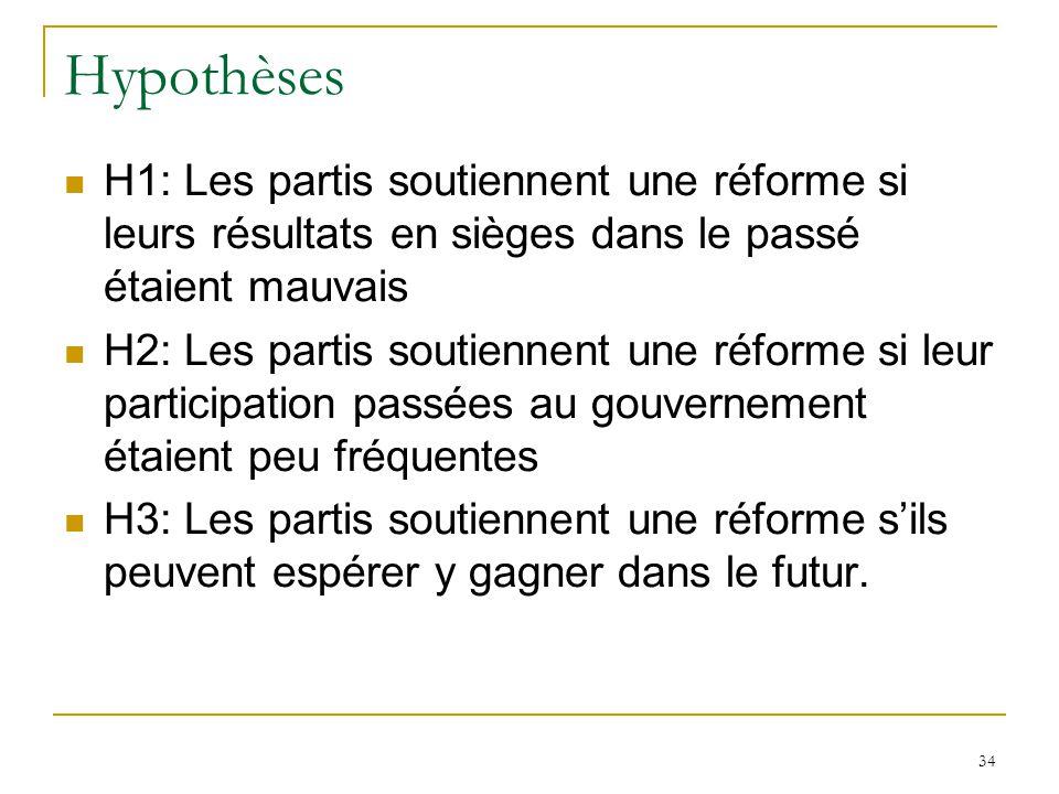 34 Hypothèses H1: Les partis soutiennent une réforme si leurs résultats en sièges dans le passé étaient mauvais H2: Les partis soutiennent une réforme