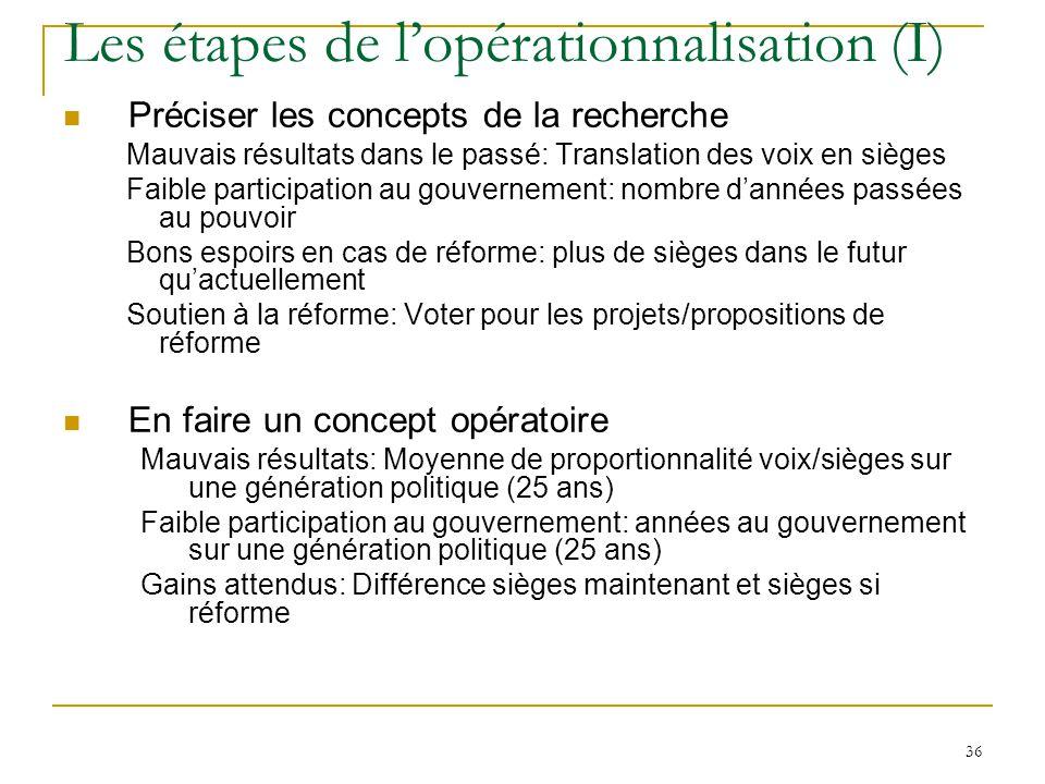 36 Les étapes de lopérationnalisation (I) Préciser les concepts de la recherche Mauvais résultats dans le passé: Translation des voix en sièges Faible