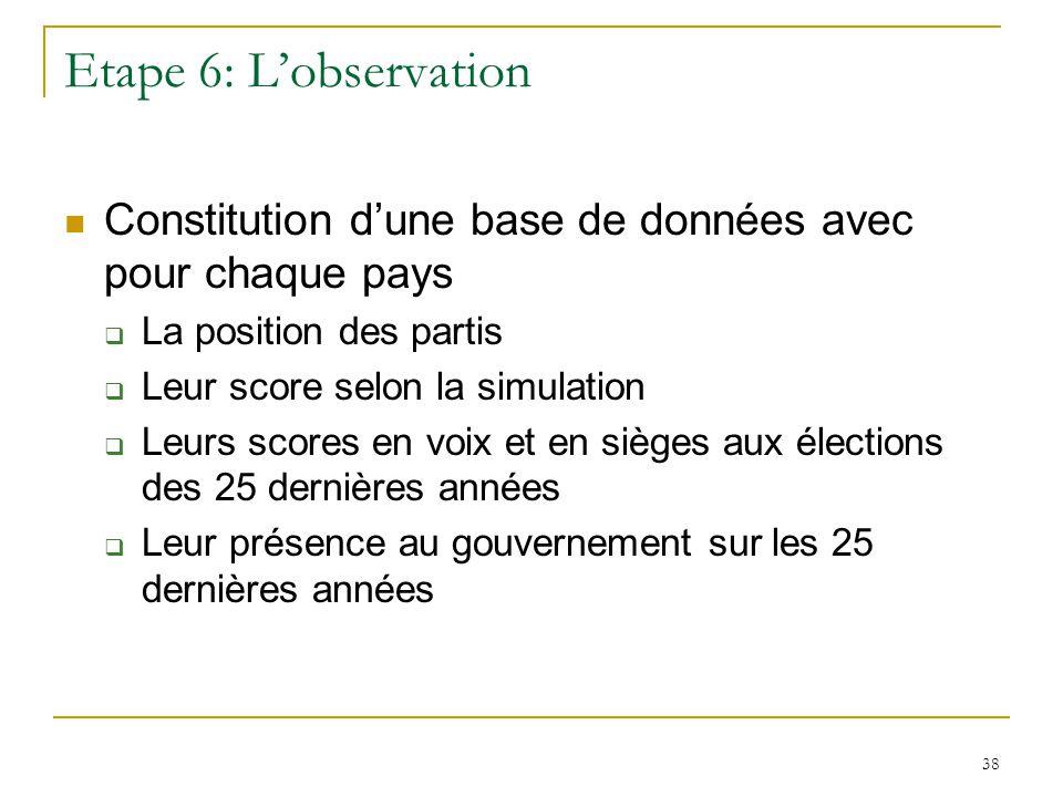 38 Etape 6: Lobservation Constitution dune base de données avec pour chaque pays La position des partis Leur score selon la simulation Leurs scores en