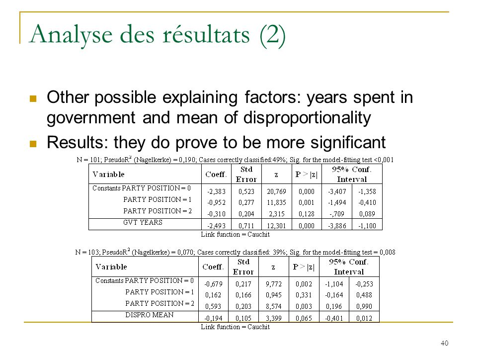 40 Analyse des résultats (2) Other possible explaining factors: years spent in government and mean of disproportionality Results: they do prove to be more significant